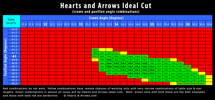 Hearts and Arrows diamonds Ideal Cut Crown and Pavilion Angle Combinations Chart